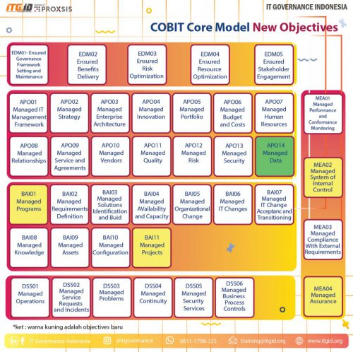 COBIT core Model
