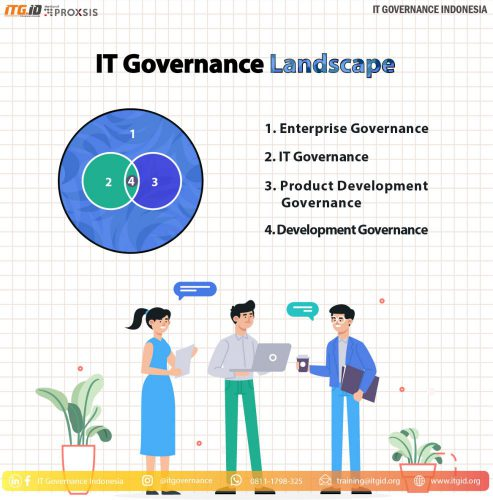 It governance Landscape